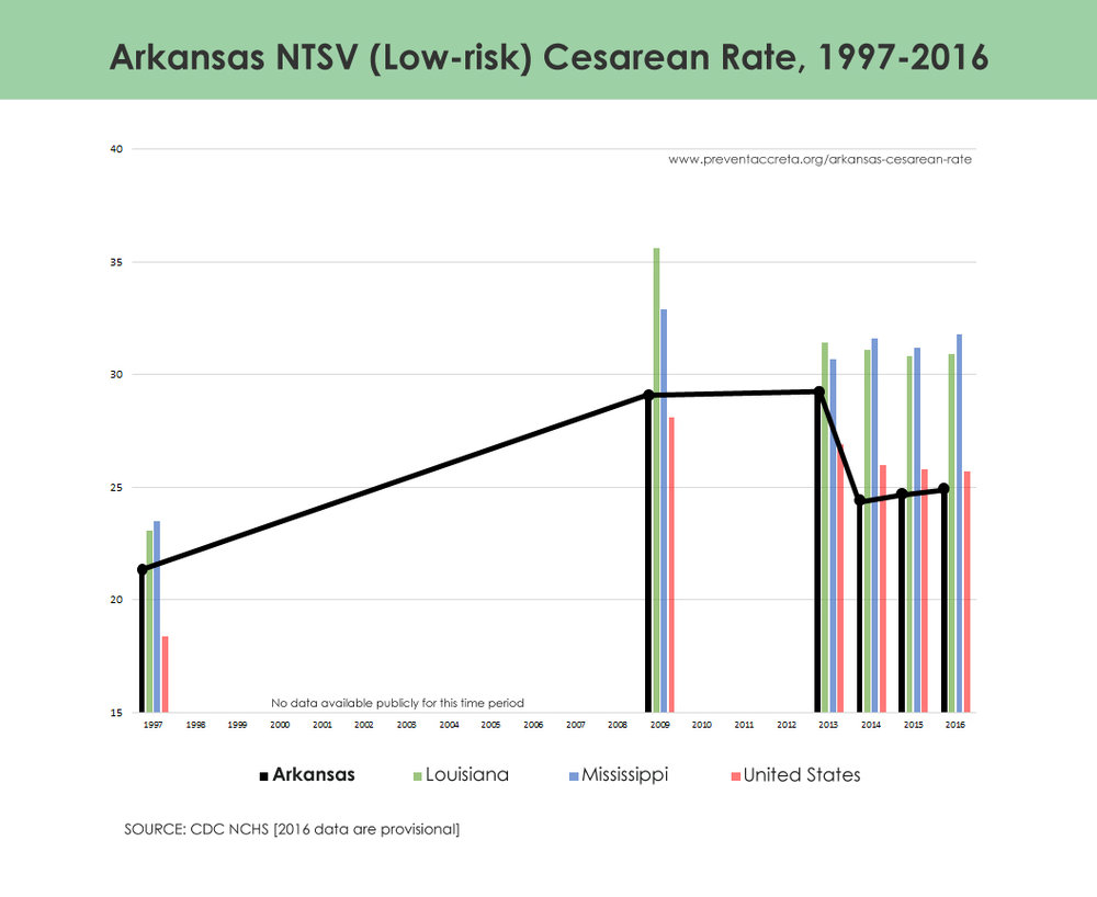 How Arkansas Lowered Its Cesarean Rate Quickly