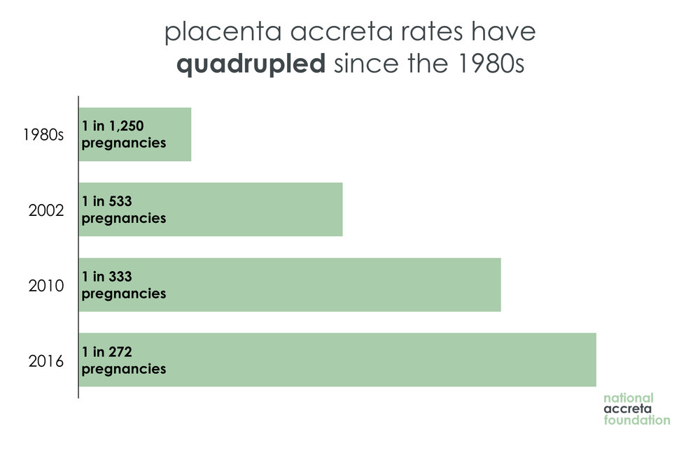 Placenta Accreta Rates 1 in 272 Births.jpg