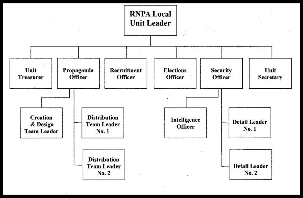 RNPA Organizational Chart.jpg