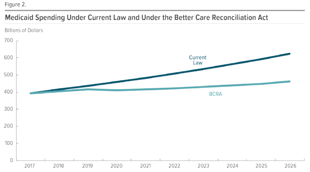 "Figure 1: CBO Public Graph of Trumpcare compared to ""Current Law"""