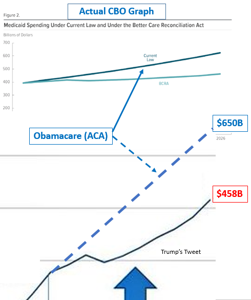 Figure 4: Trumpcare spends significantly less on Medicaid than the current law