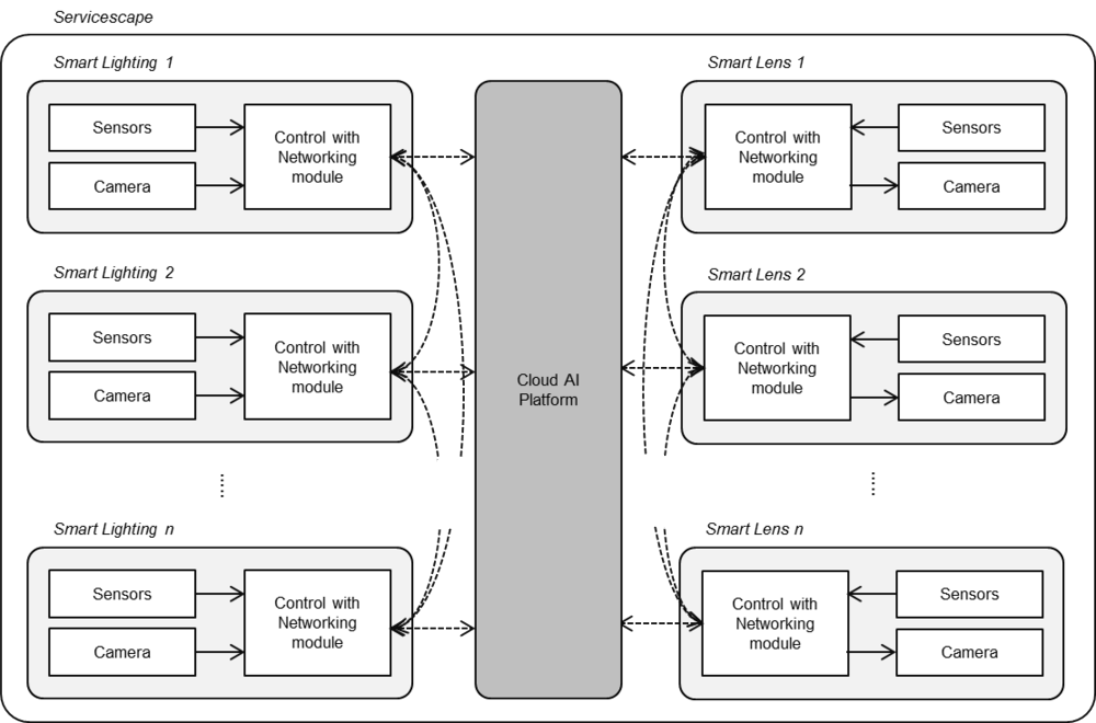 Figure1. System Structure