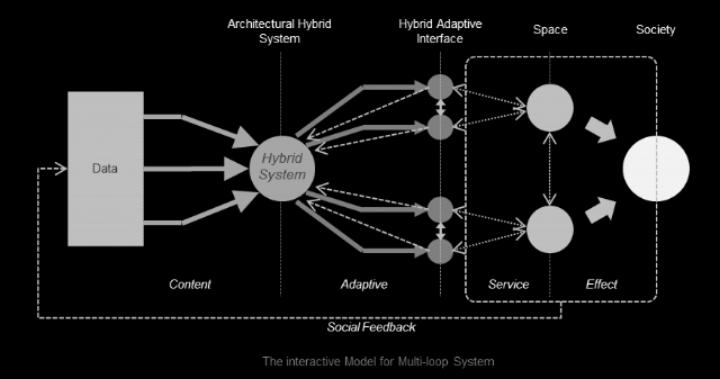 hybrid adaptive interface.png