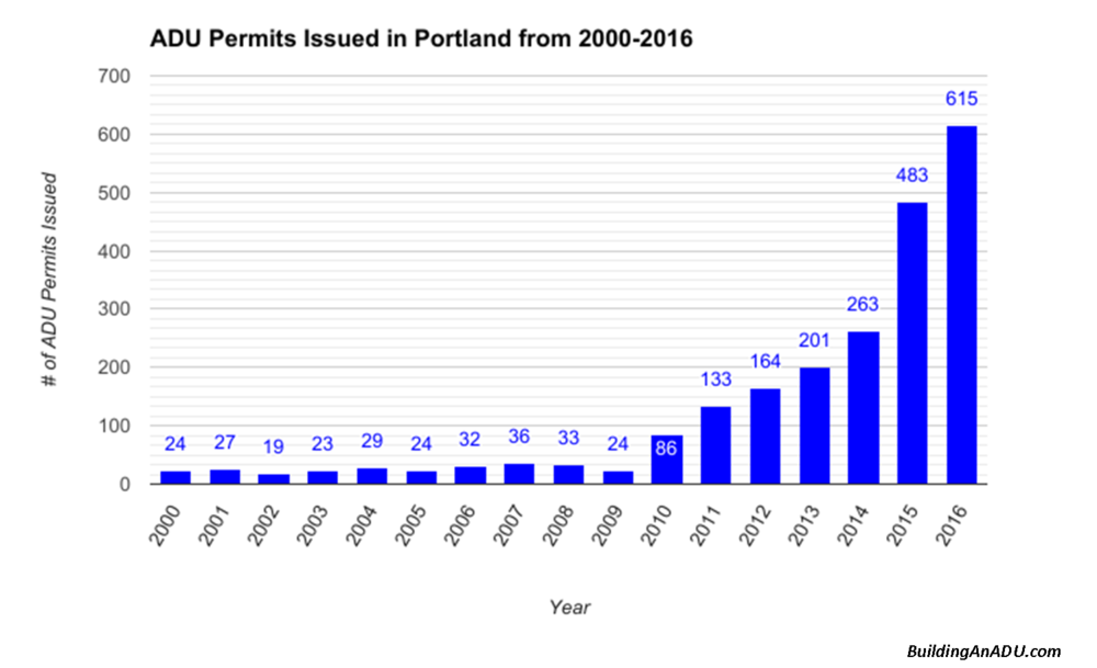 ADU permits in Portland Oregon from 2000-2016.png