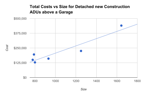 Costs by size for Detached new construction above a garage.png
