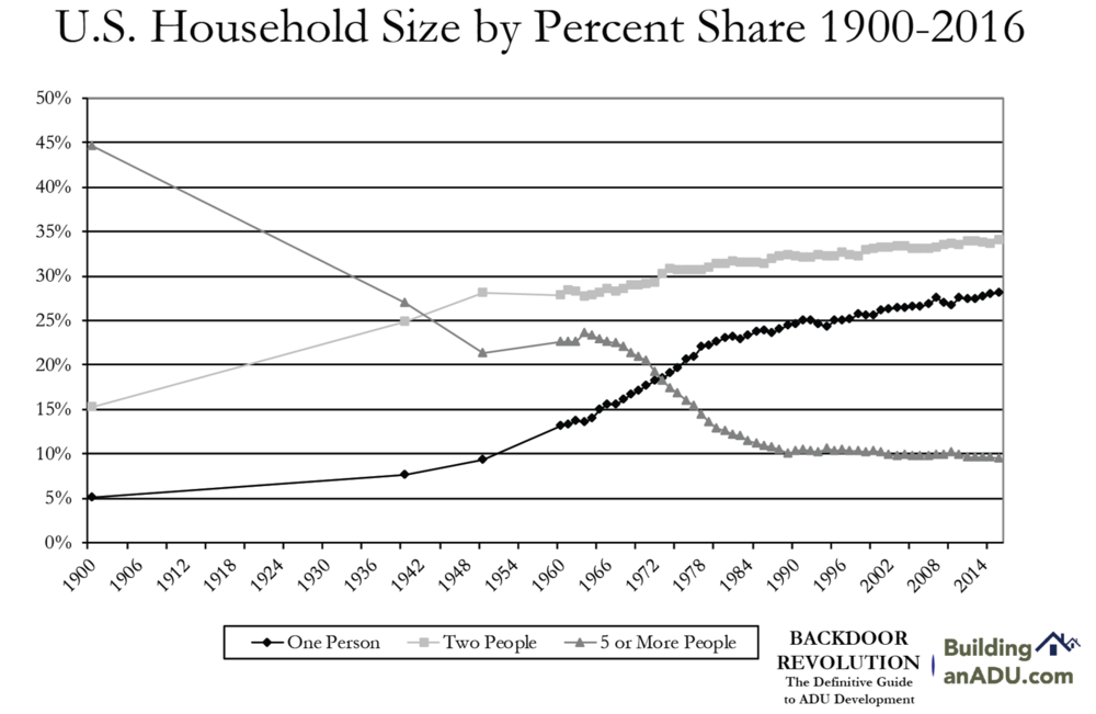 US household sizes have been shrinking for a century. Backdoor Revolution explains some of the factors that have contributed to this trend, and which create a pronounced need for more small housing units in urban areas.