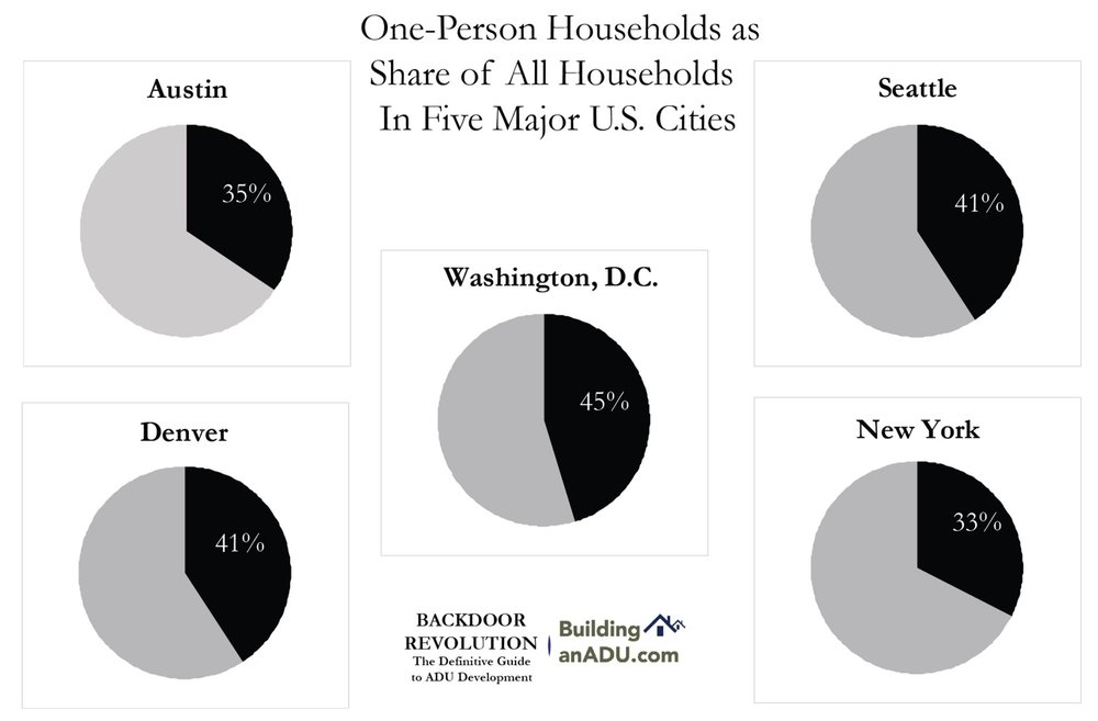 One person households are a growing portion of the households in urbanized areas. The black areas shown in the pie charts below represent the share of one-person households in each of these major US cities.