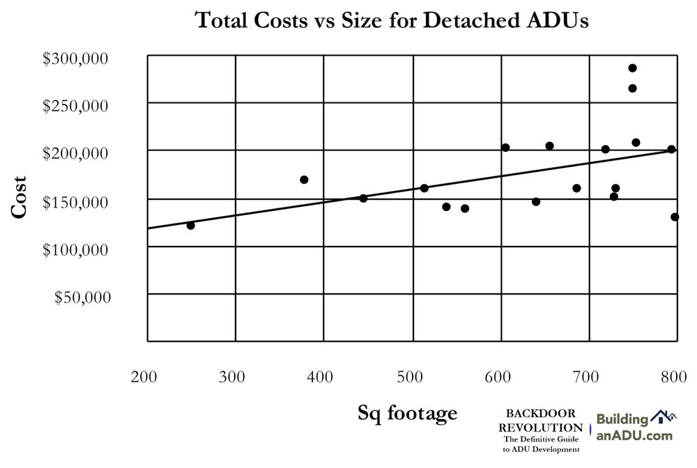 Backdoor Revolution explains how much ADUs cost to develop and some of the factors involved in those costs.