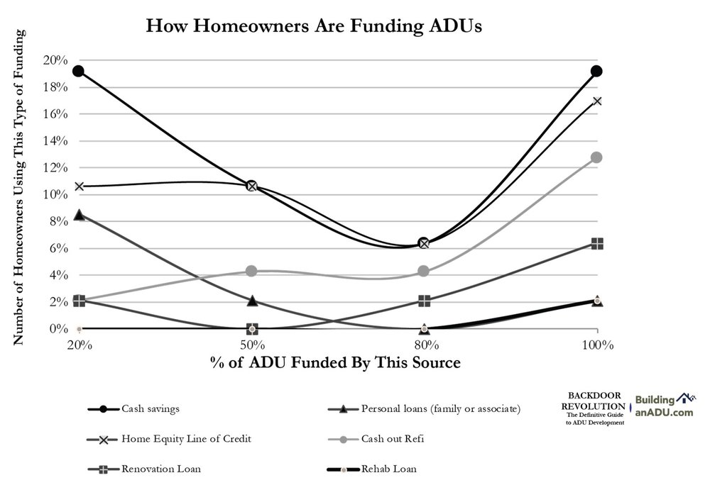 Financing ADUs is challenging for homeowners. Homeowners tend to use a patchwork of different funding mechanisms to overcome the daunting capital barrier of ADU development.