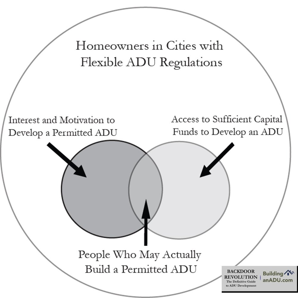 Backdoor Revolution provides a prescriptionto help cities increase the adoption of permitted ADUs.