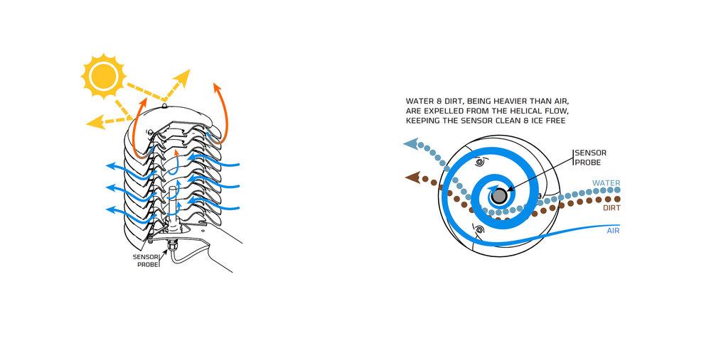 PATENTED - NATURAL ventilation