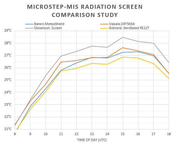 Example data from Microstep-MIS comparison study. June 2, 2017, a day with strong solar irradiation >1000W/m2 and calm or very low winds.