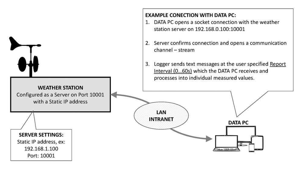 Wireless GPRS data logger setup example & instructions. User needs to use his/her own IP addresses & ports during setup and configuration.