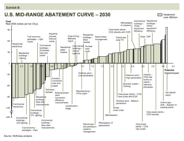 U.S. Mid-Range Abatement Curve