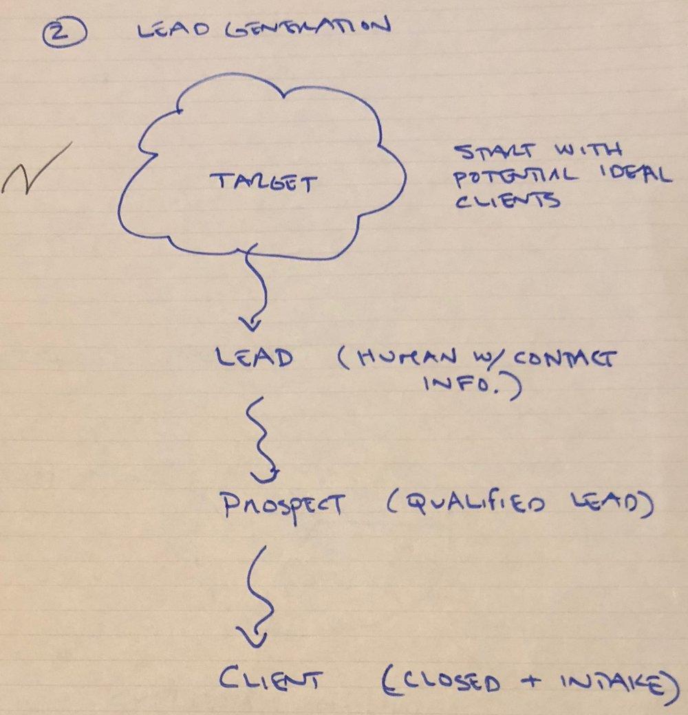 Law-Firm-Lead-Funnel.jpg