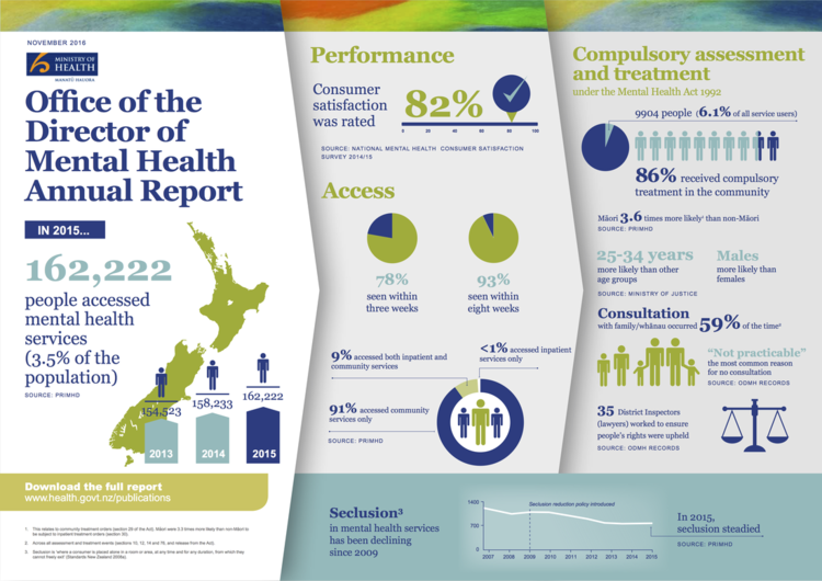 Infographic from the Office of the Director of Mental Health Annual Report