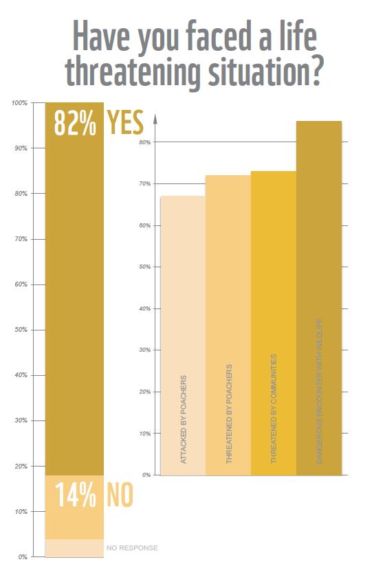 Image source: WWF 2016 Ranger Perceptions Africa Report.
