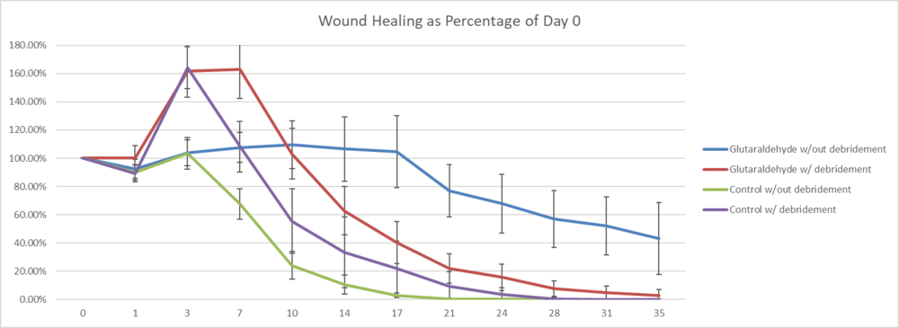 Wound healing with debridement.png