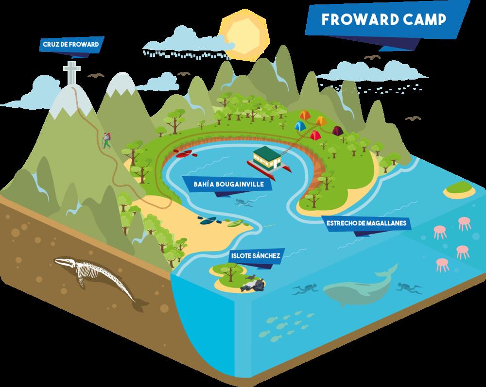 Campamento Froward 3d 2d.png