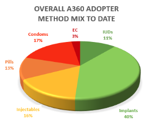 A360 records a high method mix, and strong uptake of long-acting methods. *Data, from June '17-June '18, pending validation.