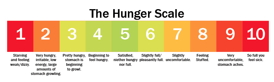 This hunger scale can help you recognize your hunger cues. Work to stay within the 3 to 7 range to avoid extremes. Credit: Mercy Medical Centers - Des Moines