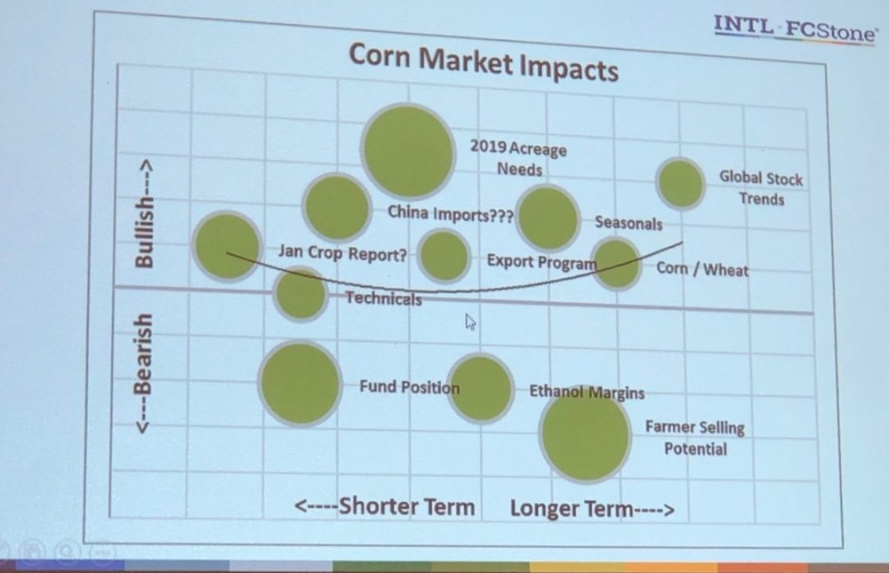 INTL FCStone presents on factors impacting crop price potential. Big bubbles down to the right are not good! Photo credit: Tom Oswald
