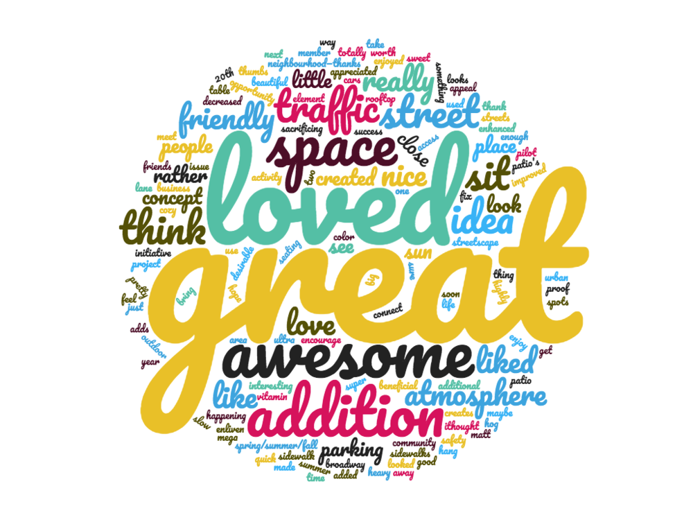 A word cloud of the overall impressions of the parking patio. The size of each word corresponds to how often it showed up in the responses.