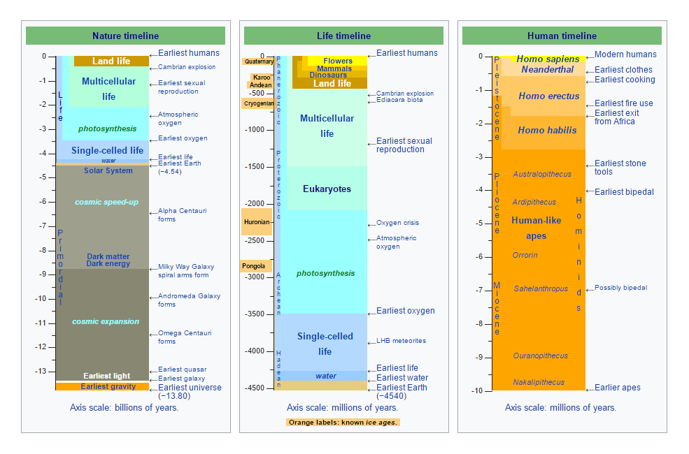 Adapted from wikipedia's timelines of Nature, Life, and Humans. Note that the entirety of the Human timeline is nearly invisible in the scale of the timeline of Life.