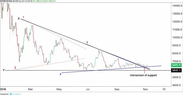 "It's T/A Tuesday folks: (BTC/USD) ""With two triangles forming one large descending triangle the outlook looks bullish from a pattern formation. After breaking trend line X of the large descending triangle pattern the price dropped back to an area of buying interest at the intersection of trend line 4 and trend line X. Internal momentum for trend is not strong, but trend line 4 is acting as a guide of support as price slowly creeps higher.  Volatility is extremely low, which is a sign of an imminent breakout in price.  With this pattern holding for the bulls, a breakout of volatility should favor a bullish sentiment."" - CCG Trading Advisor @swanarchy2016 . . . #btc #bitcoin #analysis #technical #fundamental #crypto #trading #investing #trends #markets #traders #investors #blockchain #louisville #consulting #group"