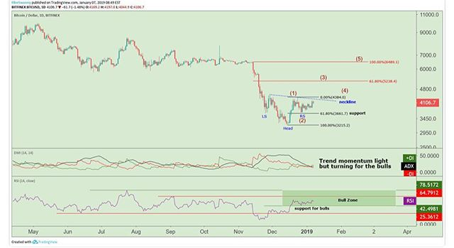 "@swanarchy2016: ""The neckline of an inverted head and shoulders is being examined as resistance, and all eyes will be on internal trend momentum to see if the price can breakout to the upside to continue wave 3 of the new motive wave to the upside. . The ADX measures the strength of trend momentum and the indicator is turning to the upside inside a trend strength building zone (above 20) as the green positive directional index inches higher to signal a bull trend... a good sign for the bulls. . This should make the psychological $4000 area support and the neckline should continue to be pressured this week with a likely upside break. . The RSI is validating this call with the oscillator staying inside the bullish zone, which supports the market. . $5200 is the minimum wave 3 call on a breakout ... all stops are placed underneath the 61.8% Fibonacci level around $3600. Happy trading! buy dips!"" . Leave your thoughts below!! . . . #crypto #cryptocurrency #cryptotrading #cryptocurrencynews #trading #news #investing #analysis #technical #fundamental #louisville #trader #bitcoin #price #btc"