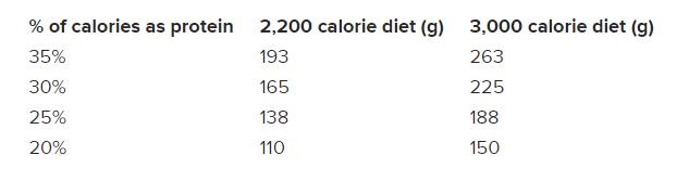quantité-protéine
