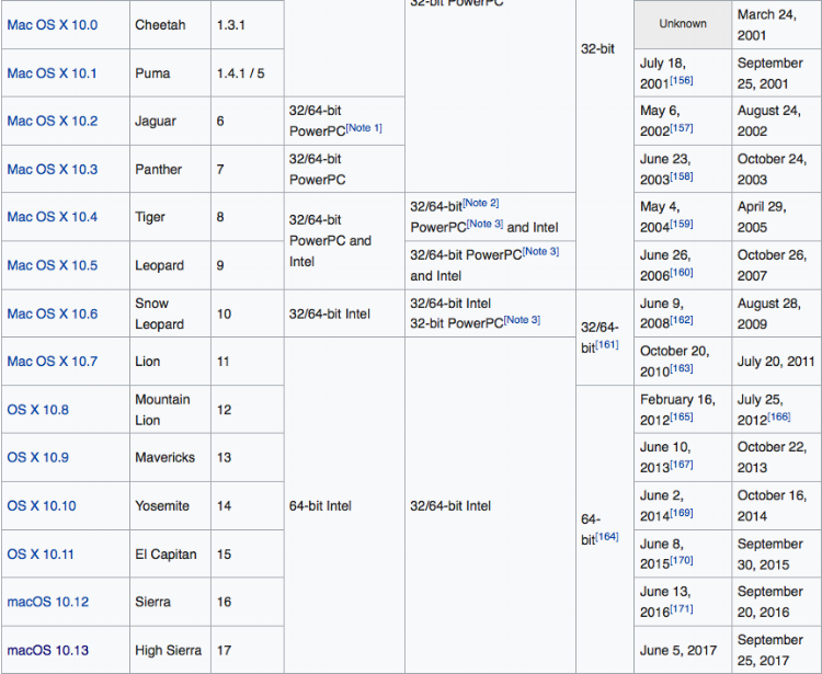 Release date of each operating system located in far right column