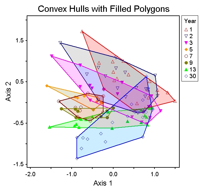 Filled Convex Hulls