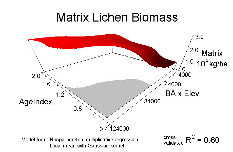 Matrix Biomass -