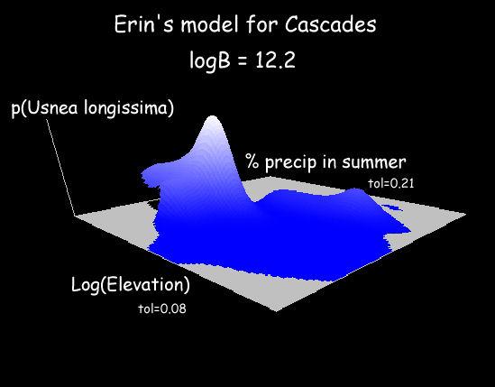 Response Curves 3D