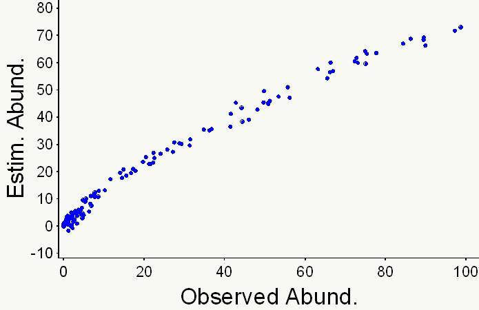 Observed vs. Estimates