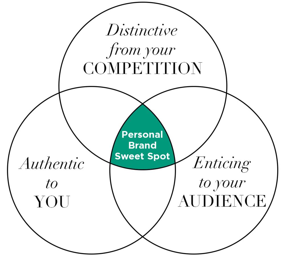 Personal Brand Sweet Spot