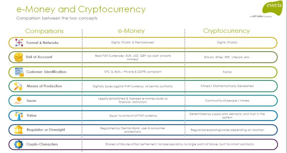 Diferencia entre dinero electrónico y criptomoneda.