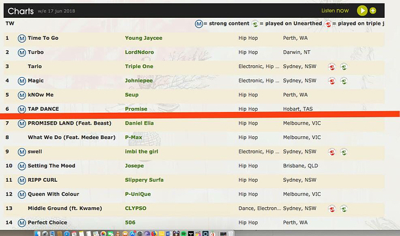 Appreciate everyone that been supporting the new joint i dropped on Friday ... you guys are the best.. yall put me on the 6th spot of the triple j Unearthed Hip hop charts and 30th overall list, much love and more on the way..