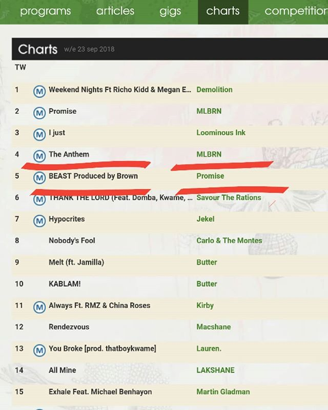 Beast is now number 5 on the @triple_j_unearthed  hiphop charts, thanks for everyone that supported and helped get it up there, love yall  #triplej #triplejunearthed #beast #music #single #australianmusic #hobart #australia #tasmania #unsignedartist #unity #race #rapmusic #rap #charts #radio #internetfriends #love #hate #live  #live music