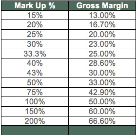 MARKUP AND MARGIN PDF DOWNLOAD