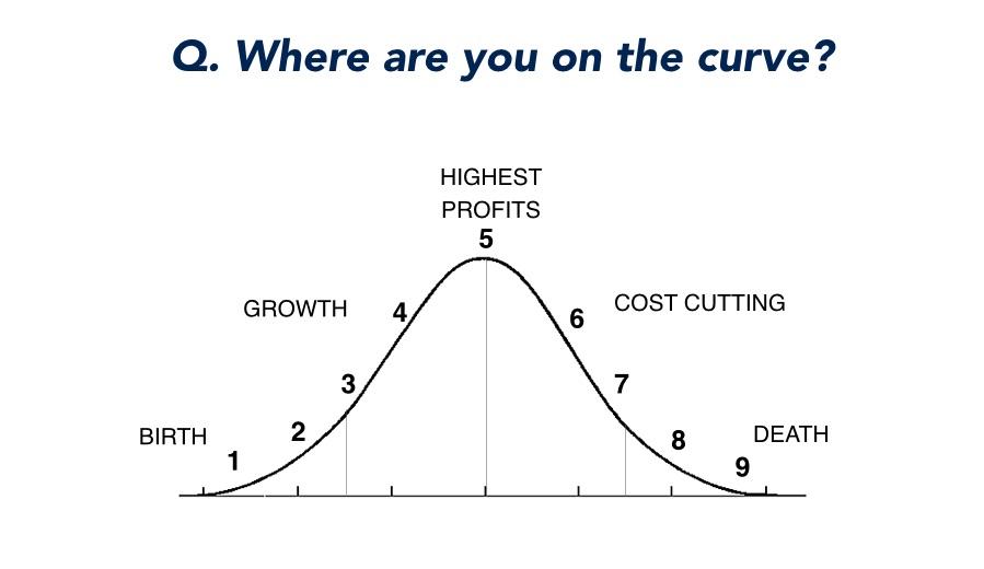 Profitability Curve