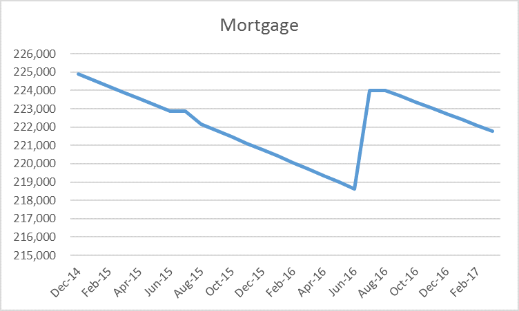 mortgage 3312017.png