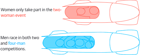 Depictions of the difference between women and men's bobsled events, according to The Guardian. Click on the image for more comparisons.