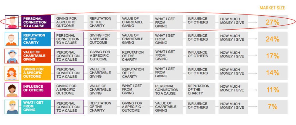 Figure 1:Charitable Giving Decision Types