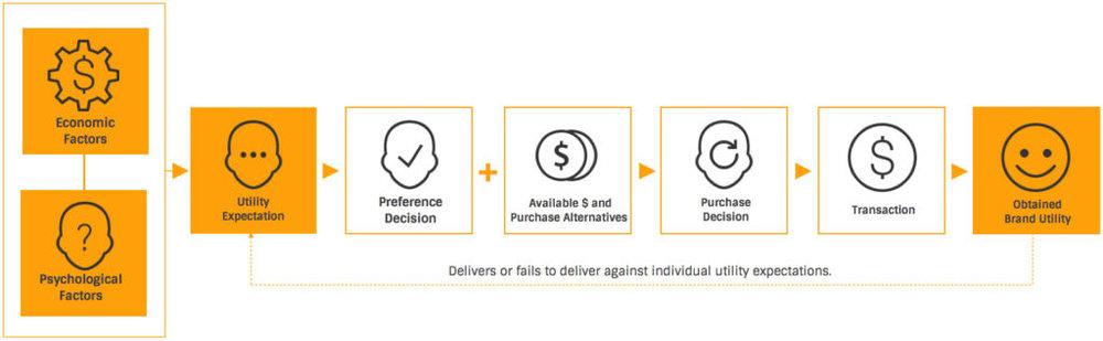 Figure 2:Behavioral Economics Model