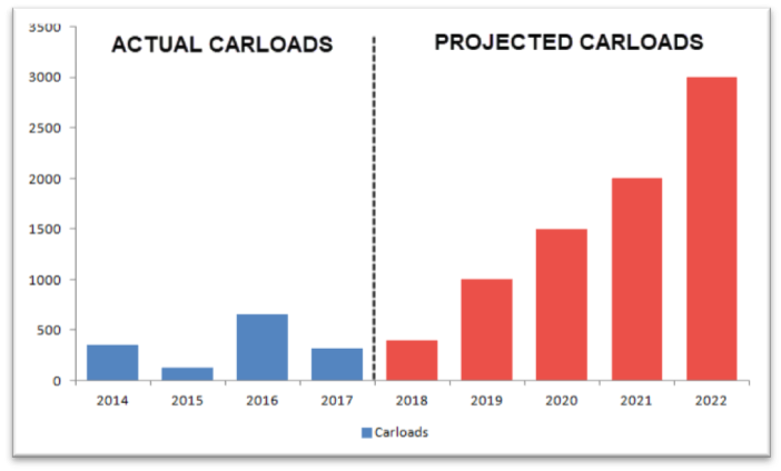 Actual vs. projected freight
