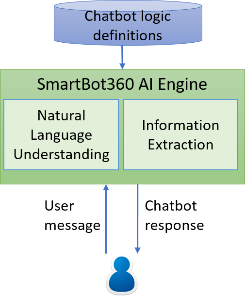 SmartBot360_logic.png
