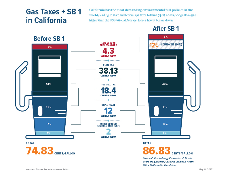 CALIFORNIA POST-SENATE BILL 1 – GAS TAX COMPARISON Senate Bill 1 passed in April 2017 and mandates a 12 cent gas tax increase beginning November 1, 2017