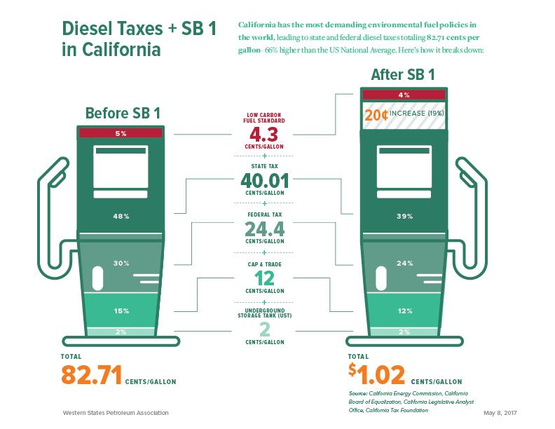 CALIFORNIA POST-SENATE BILL 1 – DIESEL TAX COMPARISON Senate Bill 1 passed in April 2017 and mandates a 20 cent diesel tax increase beginning November 1, 2017.